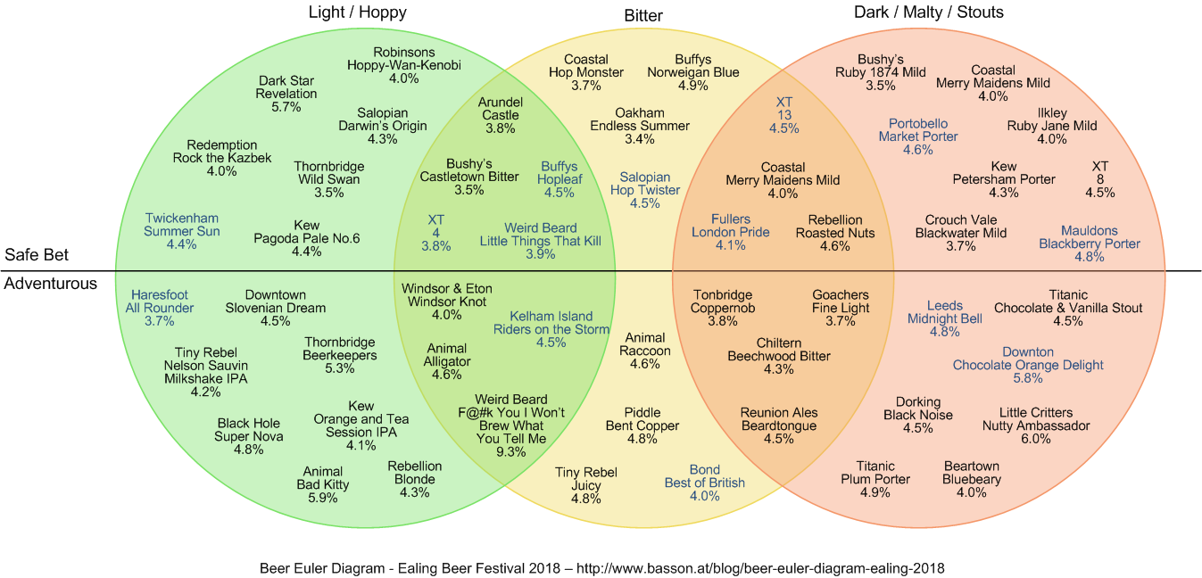Euler diagram with a load of beers plotted on it